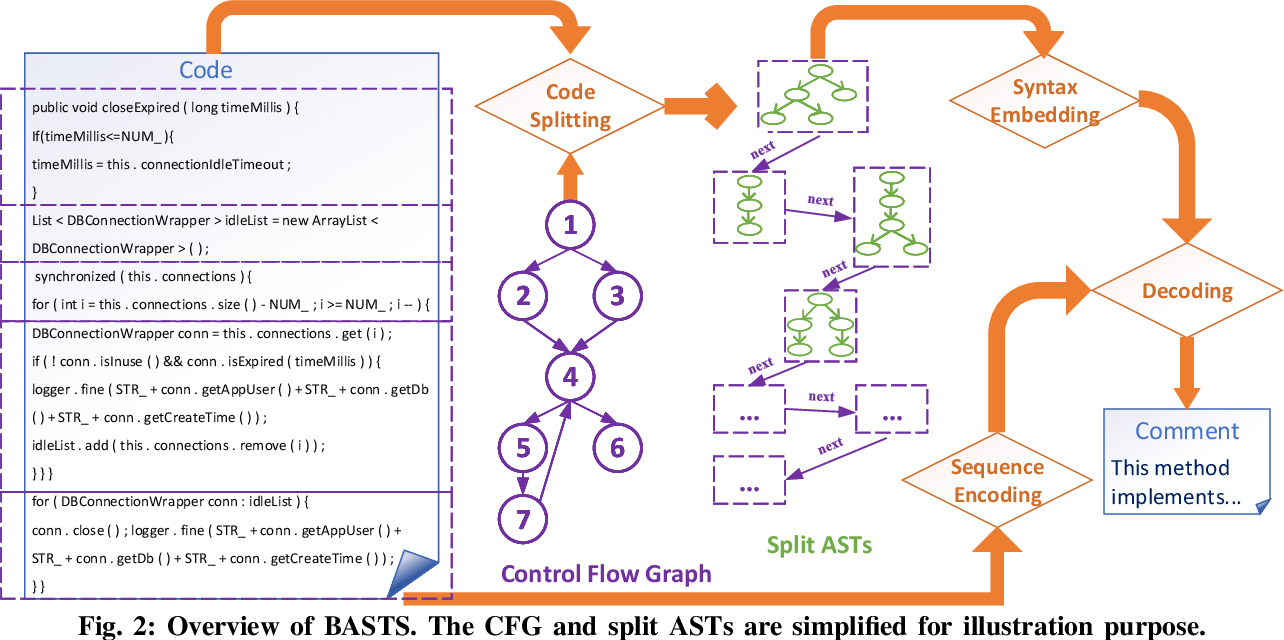 Figure 3 for Improving Code Summarization with Block-wise Abstract Syntax Tree Splitting