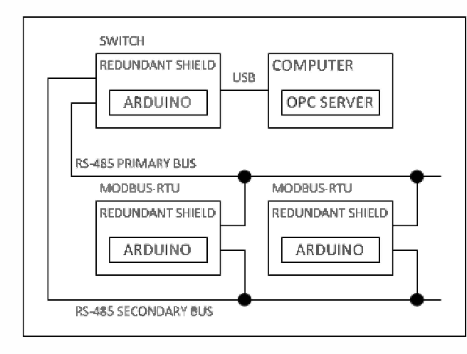 Figure 1 from Development of redundant bus library for arduino to