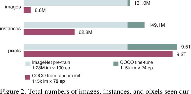 Figure 3 for Rethinking ImageNet Pre-training