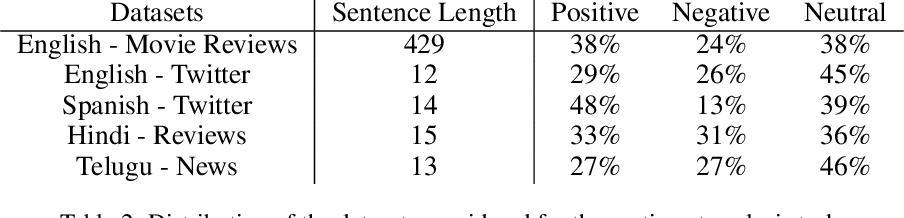 Figure 4 for Cross-Lingual Task-Specific Representation Learning for Text Classification in Resource Poor Languages