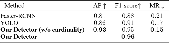 Figure 4 for Deep Perm-Set Net: Learn to predict sets with unknown permutation and cardinality using deep neural networks