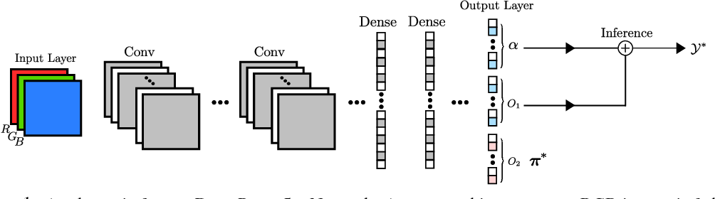 Figure 1 for Deep Perm-Set Net: Learn to predict sets with unknown permutation and cardinality using deep neural networks