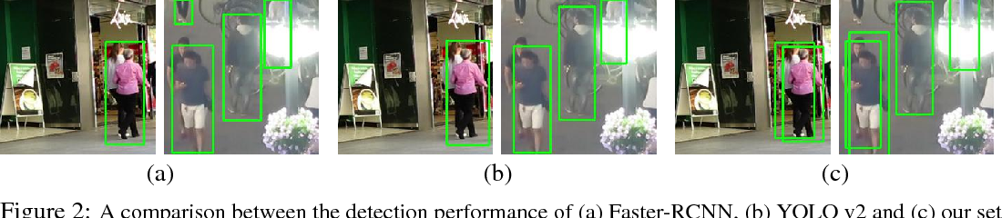 Figure 3 for Deep Perm-Set Net: Learn to predict sets with unknown permutation and cardinality using deep neural networks