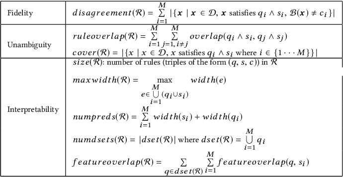 Figure 2 for Interpretable & Explorable Approximations of Black Box Models