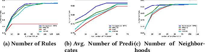 Figure 3 for Interpretable & Explorable Approximations of Black Box Models