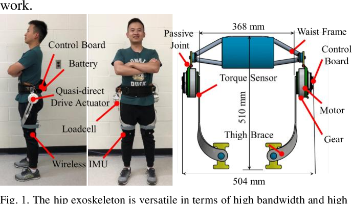 Figure 1 for Quasi-Direct Drive Actuation for a Lightweight Hip Exoskeleton with High Backdrivability and High Bandwidth