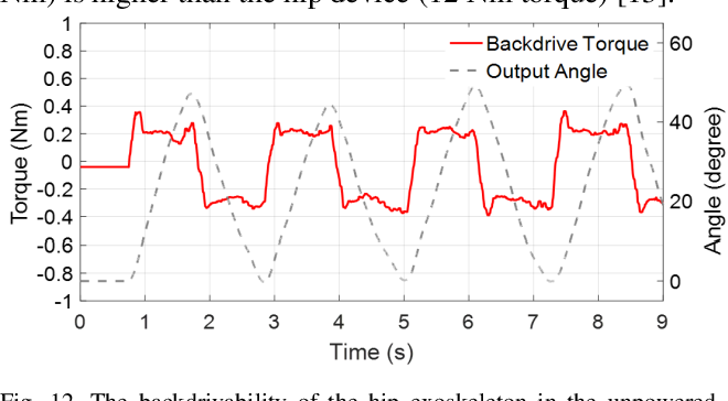 Figure 4 for Quasi-Direct Drive Actuation for a Lightweight Hip Exoskeleton with High Backdrivability and High Bandwidth