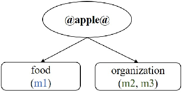 Figure 1 for Probing for Semantic Classes: Diagnosing the Meaning Content of Word Embeddings