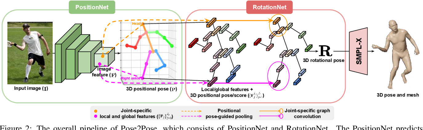 Figure 2 for Pose2Pose: 3D Positional Pose-Guided 3D Rotational Pose Prediction for Expressive 3D Human Pose and Mesh Estimation