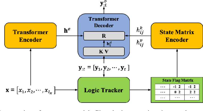 Figure 1 for Neural Rule-Execution Tracking Machine For Transformer-Based Text Generation
