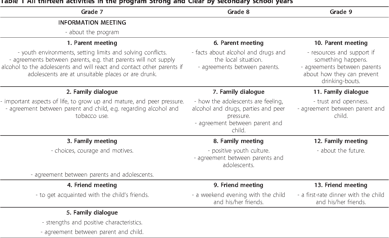Table 1 from Effects of a parental program for preventing