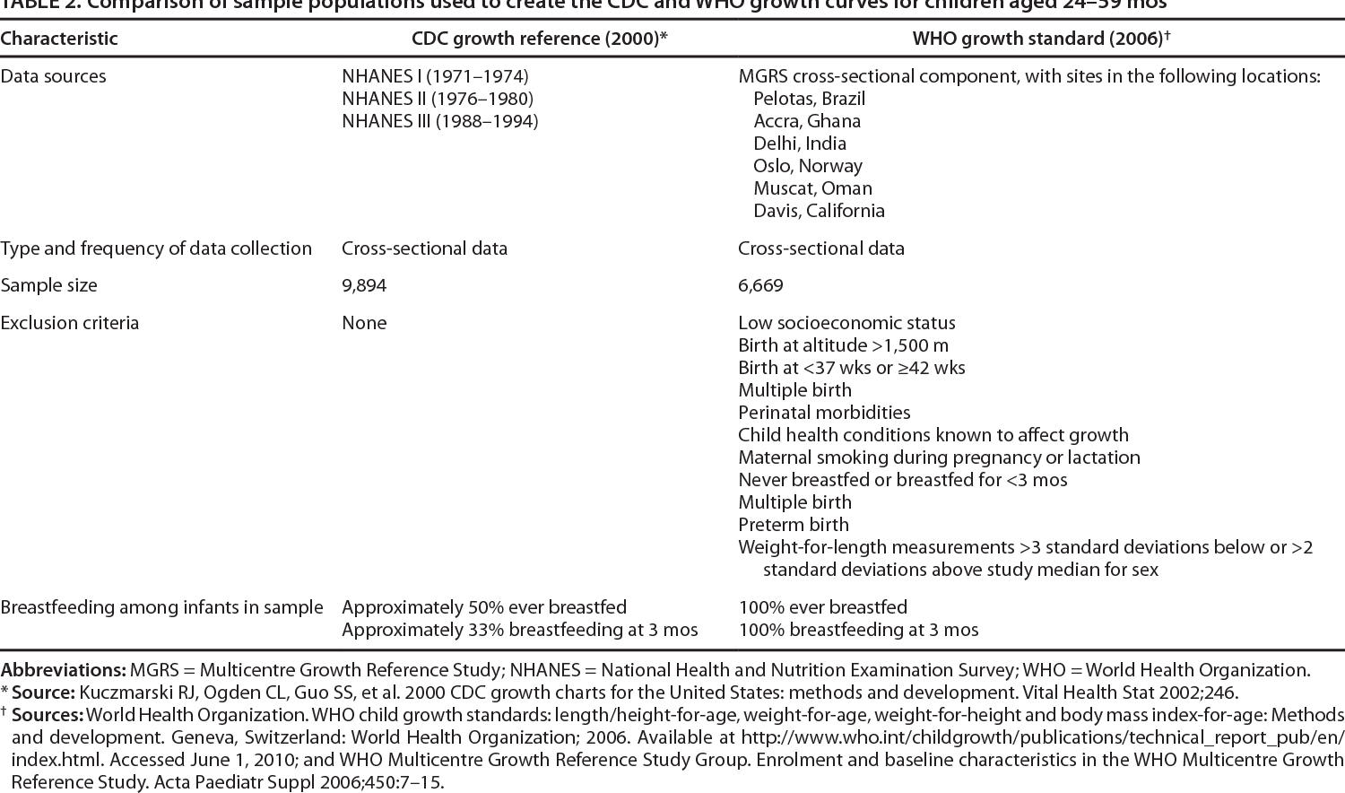 Use Of World Health Organization And Cdc Growth Charts For Children