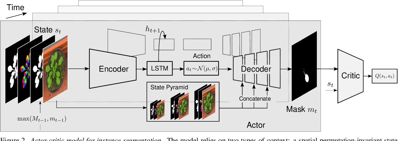 Figure 3 for Actor-Critic Instance Segmentation