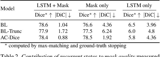 Figure 4 for Actor-Critic Instance Segmentation