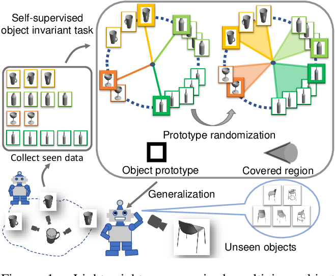 Figure 1 for Exploit Clues from Views: Self-Supervised and Regularized Learning for Multiview Object Recognition