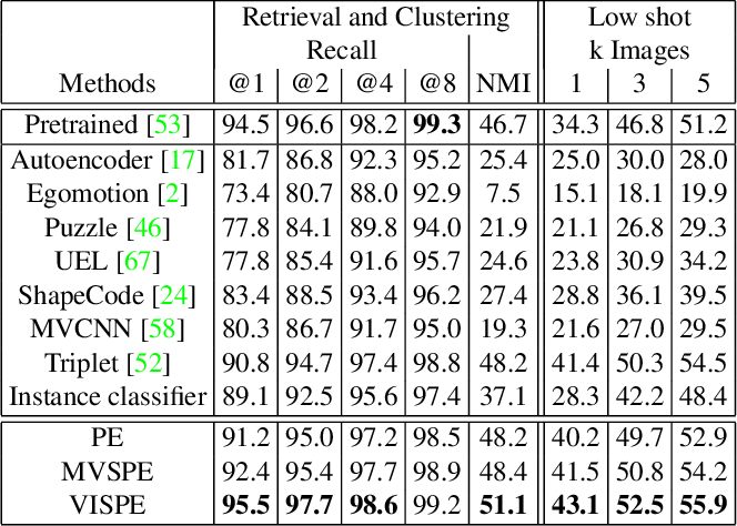 Figure 4 for Exploit Clues from Views: Self-Supervised and Regularized Learning for Multiview Object Recognition