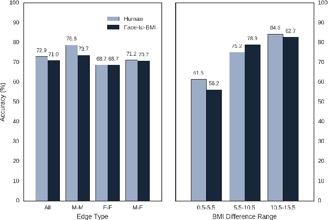 Figure 3 for Face-to-BMI: Using Computer Vision to Infer Body Mass Index on Social Media