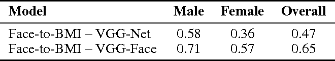 Figure 2 for Face-to-BMI: Using Computer Vision to Infer Body Mass Index on Social Media