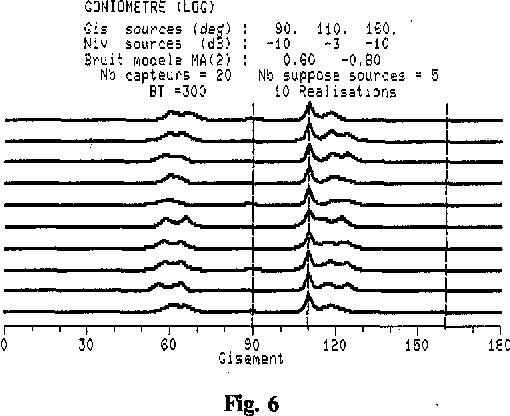 Figure 6 : La fonction de projection du goniomètre nous permet de détecter la source de gisement 110° mais pas les autres . De plus, il apparaît des pics parasites à 60 et 120° correspondants aux pics de la densité spatiale du bruit .