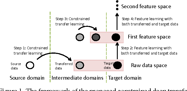 Figure 1 for Constrained Deep Transfer Feature Learning and its Applications
