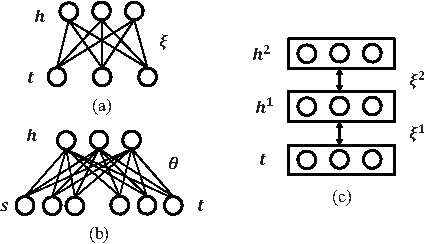 Figure 3 for Constrained Deep Transfer Feature Learning and its Applications