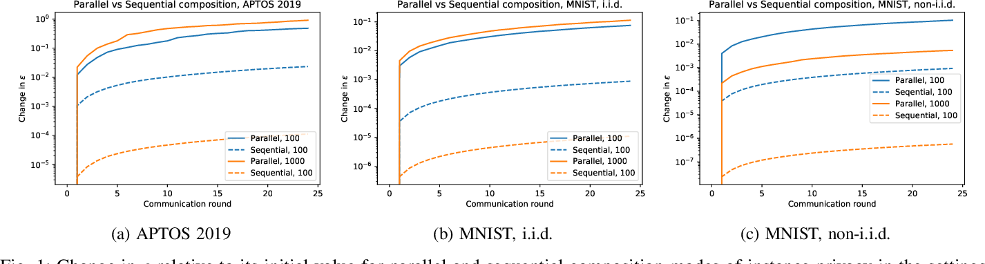 Figure 1 for Federated Learning with Bayesian Differential Privacy