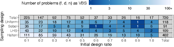 Figure 2 for Initial Design Strategies and their Effects on Sequential Model-Based Optimization