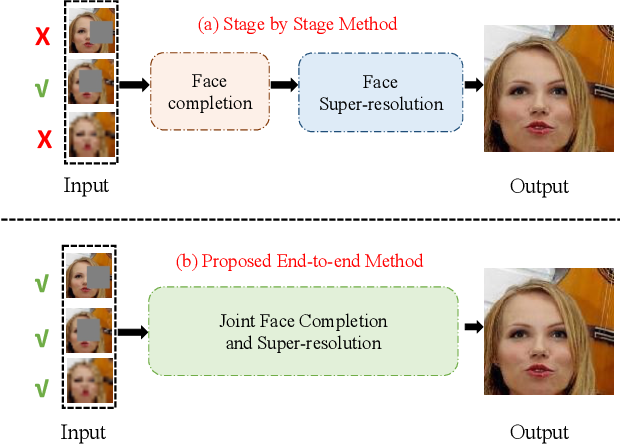 Figure 1 for Joint Face Completion and Super-resolution using Multi-scale Feature Relation Learning