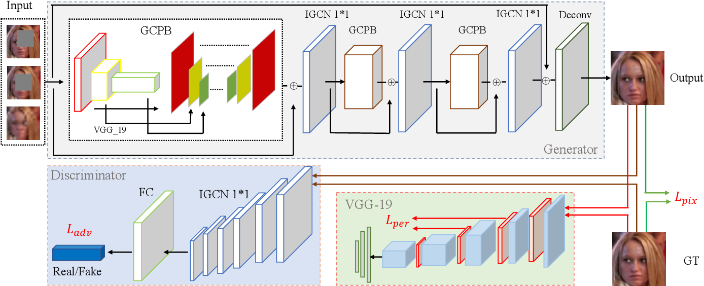 Figure 2 for Joint Face Completion and Super-resolution using Multi-scale Feature Relation Learning
