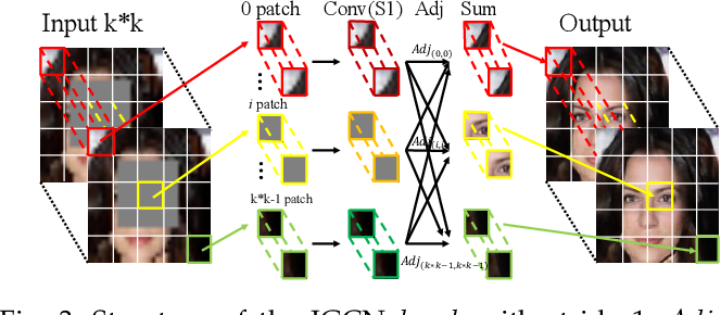 Figure 4 for Joint Face Completion and Super-resolution using Multi-scale Feature Relation Learning