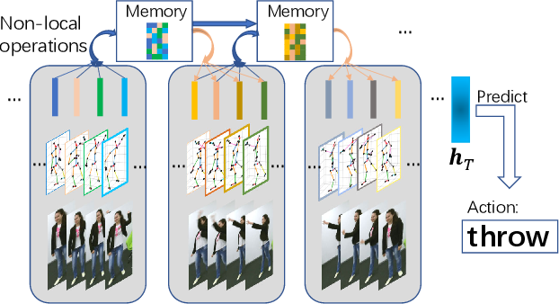 Figure 1 for Non-local Recurrent Neural Memory for Supervised Sequence Modeling