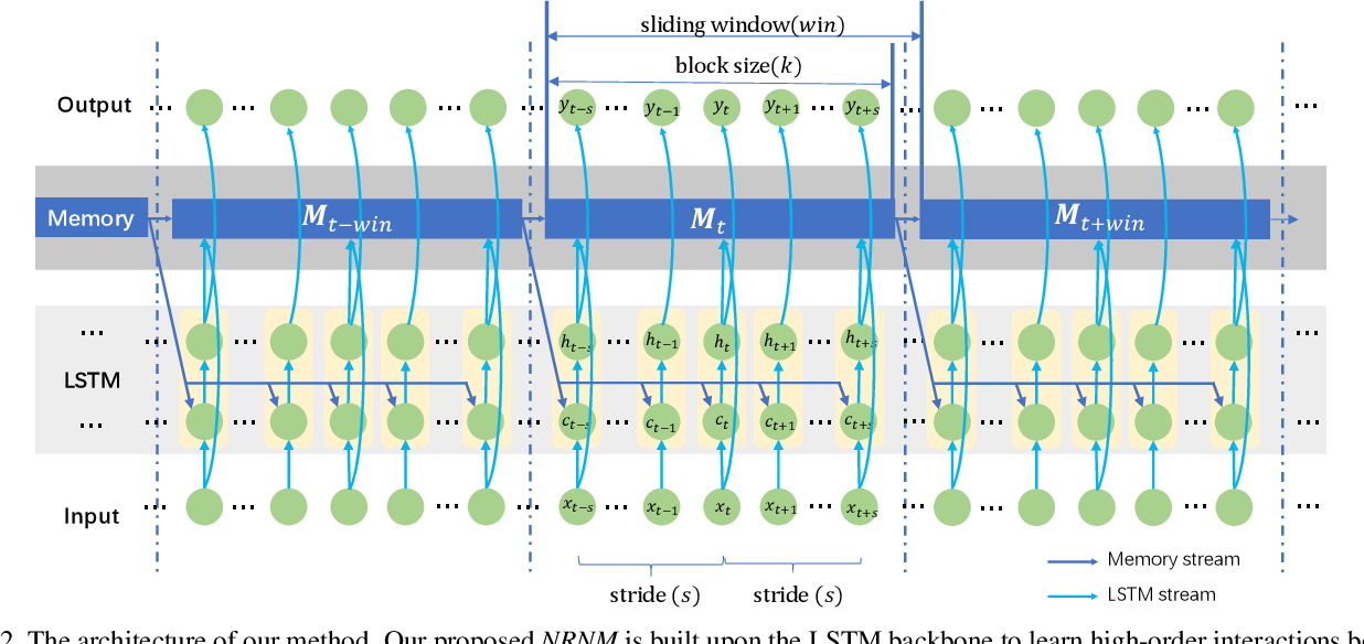 Figure 3 for Non-local Recurrent Neural Memory for Supervised Sequence Modeling