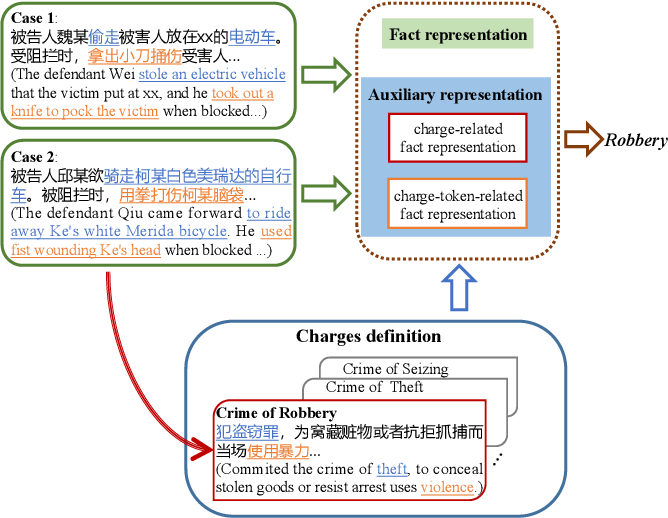 Figure 1 for Creating Auxiliary Representations from Charge Definitions for Criminal Charge Prediction