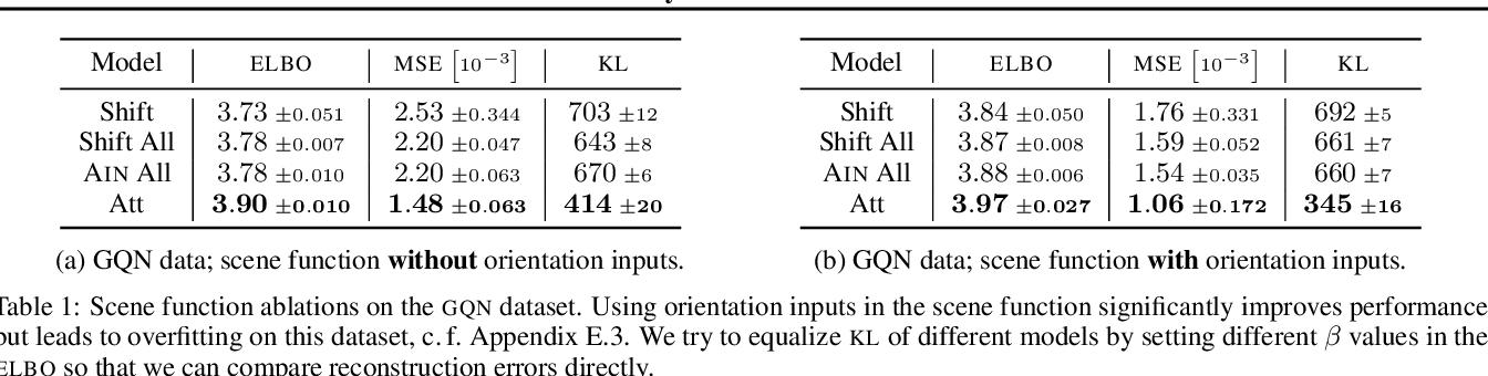 Figure 2 for NeRF-VAE: A Geometry Aware 3D Scene Generative Model