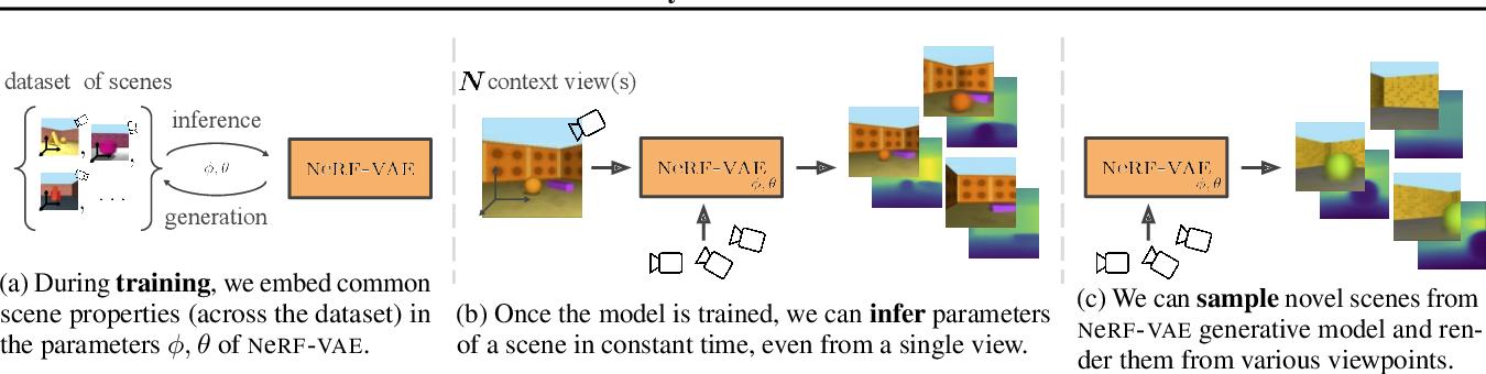 Figure 1 for NeRF-VAE: A Geometry Aware 3D Scene Generative Model