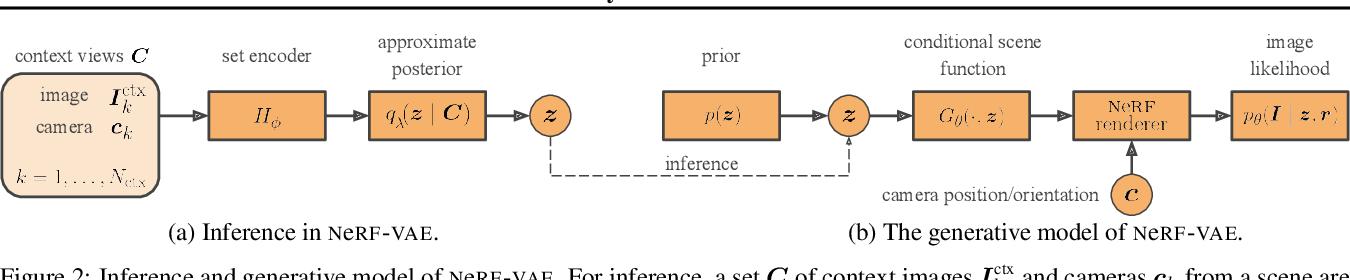 Figure 3 for NeRF-VAE: A Geometry Aware 3D Scene Generative Model