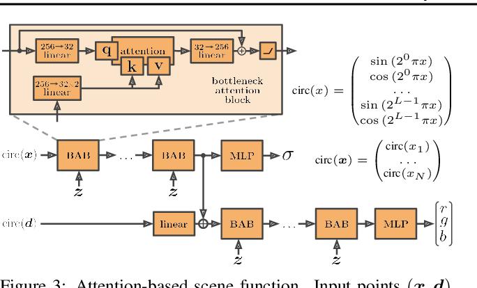Figure 4 for NeRF-VAE: A Geometry Aware 3D Scene Generative Model