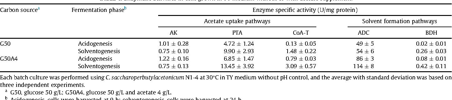 High Acetone Butanol Ethanol Production In Ph Stat Co Feeding Of