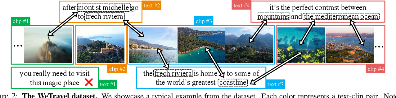 Figure 2 for Transcript to Video: Efficient Clip Sequencing from Texts