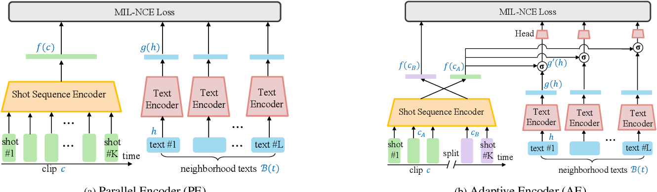 Figure 4 for Transcript to Video: Efficient Clip Sequencing from Texts