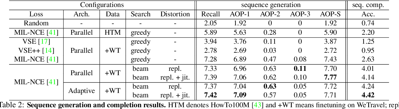 Figure 3 for Transcript to Video: Efficient Clip Sequencing from Texts