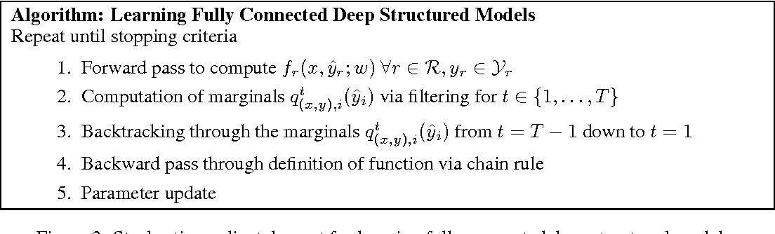 Figure 4 for Fully Connected Deep Structured Networks
