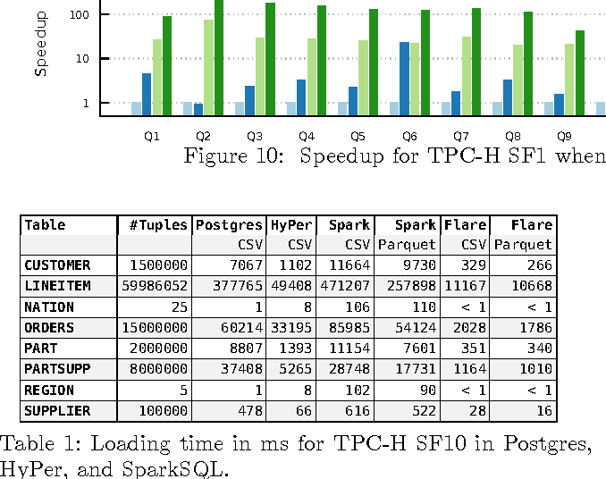 Table 1 from Flare: Native Compilation for Heterogeneous Workloads