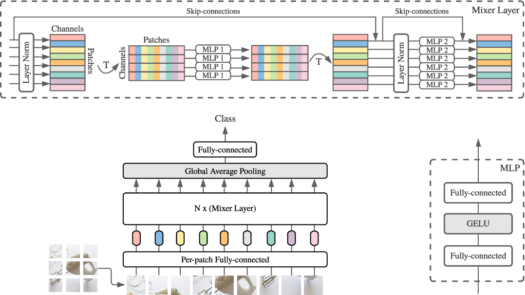 Figure 1 for MLP-Mixer: An all-MLP Architecture for Vision