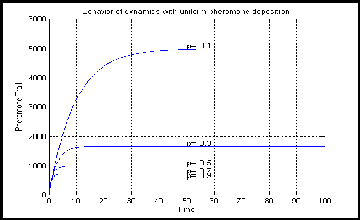 Figure 1 for Extension of Max-Min Ant System with Exponential Pheromone Deposition Rule