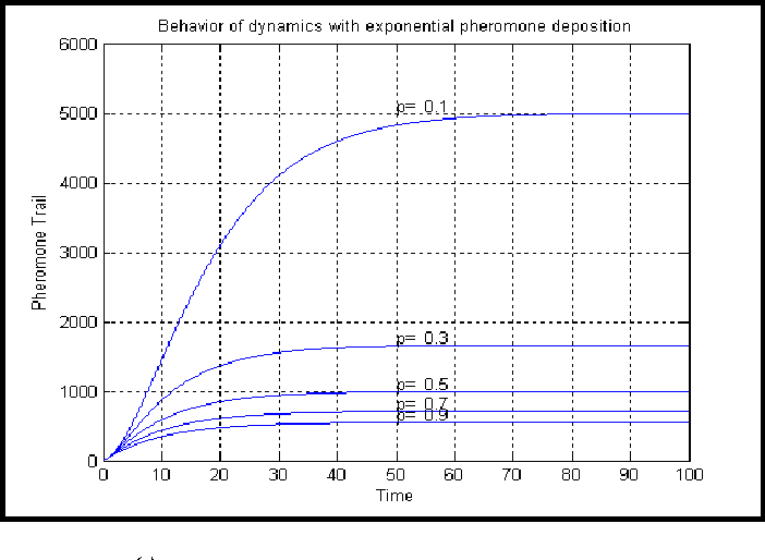 Figure 2 for Extension of Max-Min Ant System with Exponential Pheromone Deposition Rule