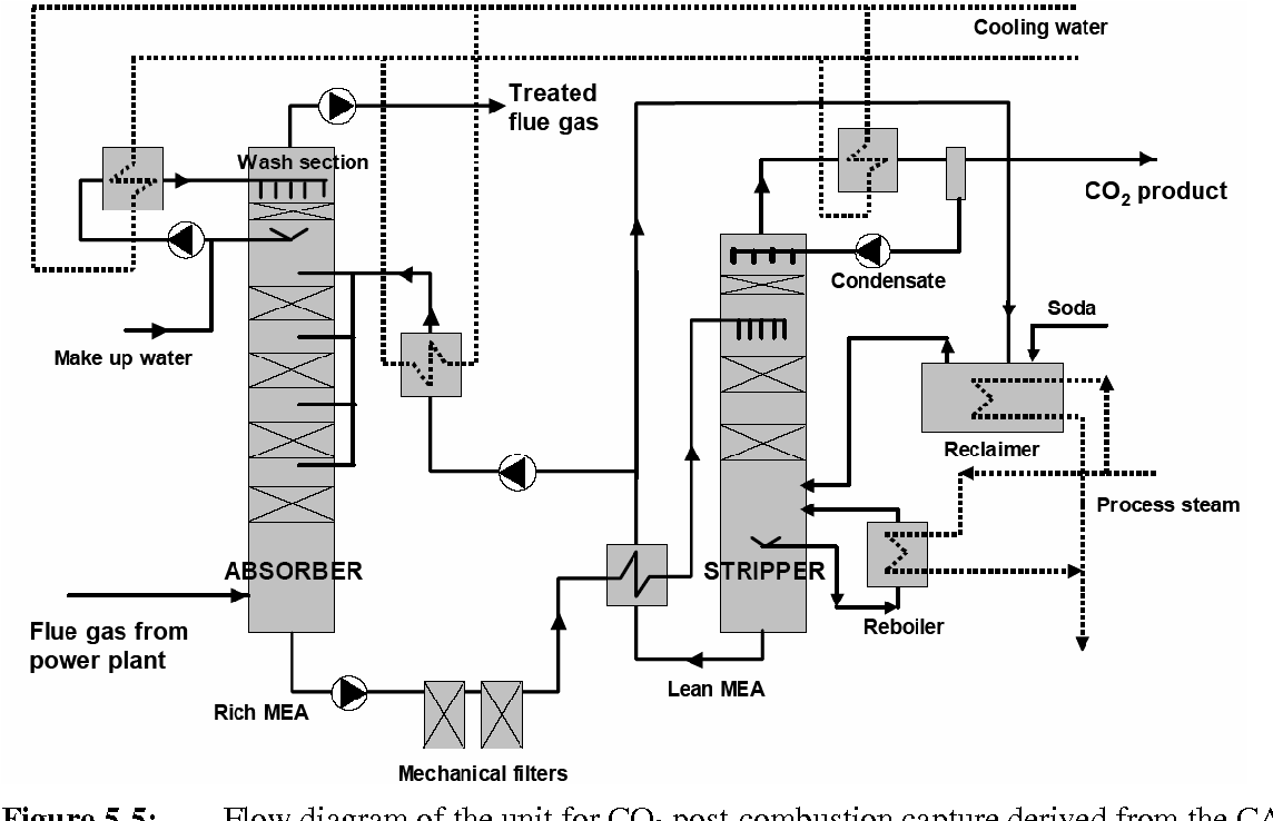 Oil Fired Power Plant Overview Diagram Parametrised Life Cycle Assessment Of Electricity Generation In Hard Coal Fuelled Plants With Carbon Capture And Storage Semantic Scholar