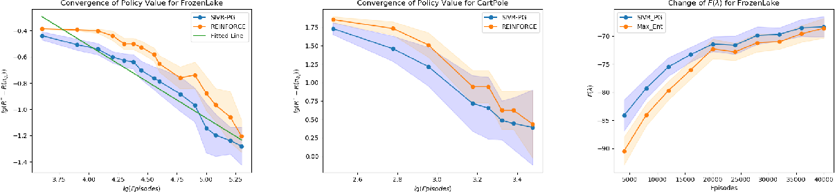 Figure 1 for On the Convergence and Sample Efficiency of Variance-Reduced Policy Gradient Method