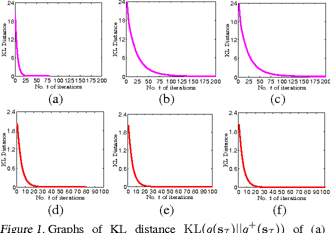 Figure 1 for Stochastic Variational Inference for Fully Bayesian Sparse Gaussian Process Regression Models
