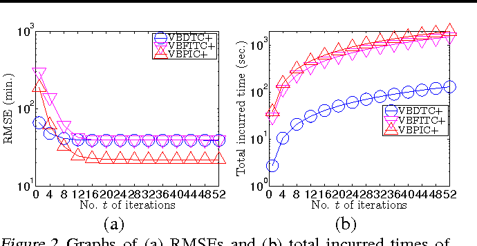 Figure 3 for Stochastic Variational Inference for Fully Bayesian Sparse Gaussian Process Regression Models